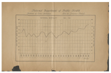 Table from Brazilian National Department of Public Health, 1930
